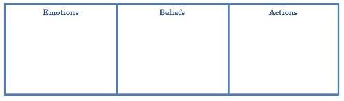 Emotions, Beliefs, Actions