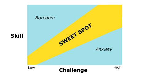 Sweet Spot - balance of skill and challenge