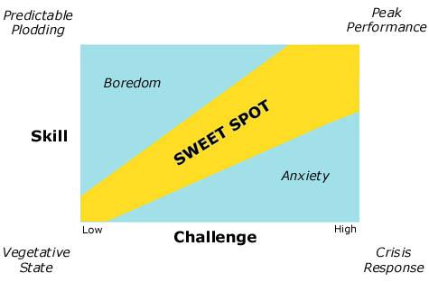Sweet Spot - lifestyle management: peak performance