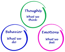 Thoughts, behaviors, emotions