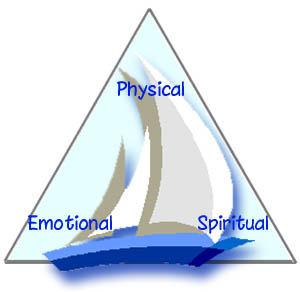 Physical Emotional and Spiritual realms